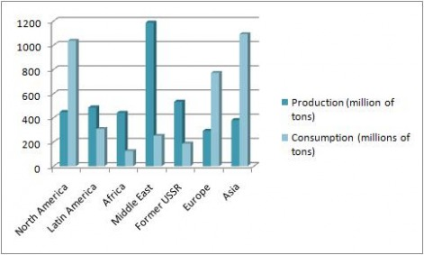 Oil Consumption and Producting Rates